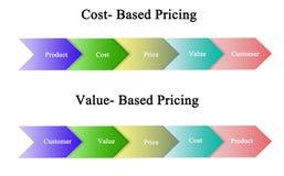 费用基于和基于价值的定价 向量例证