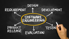 软件工程概念流程图 库存照片