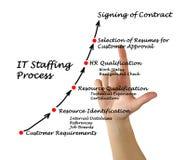 给过程雇用职员的IT 库存图片