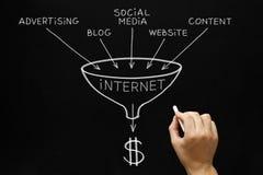 互联网营销概念黑板 库存图片