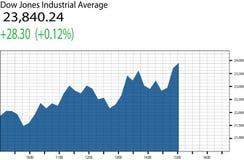 道琼斯工业平均图 库存例证