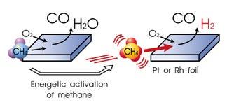 部份氧化作用甲烷 免版税库存图片