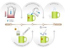 酿造茶袋的过程的Infographic 免版税库存照片