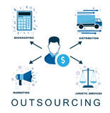 采购计划在公司和事务的 责任和作用的代表团 库存图片