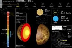 金星,行星,技术数据表,部分切口 免版税库存图片