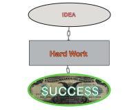 链销售的流程图陈列想法的例证对辛苦的对成功 库存照片