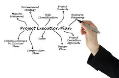 项目施行计划 免版税库存照片