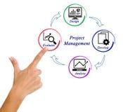 项目管理 库存图片
