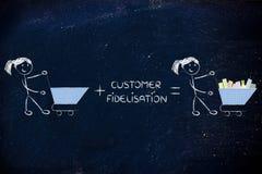 顾客做空的推车的保留和fidelization节目 库存照片