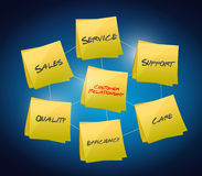 顾客关系概念 免版税库存照片