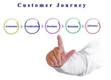 顾客旅途组分  免版税图库摄影