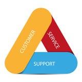 顾客服务支持信息图表 图库摄影