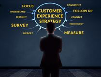 顾客经验战略概念 被弄脏的商人在Bac中 库存照片