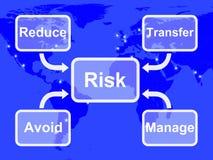 风险地图卑鄙处理的或避免的不确定性和危险 向量例证
