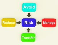 风险处理和减少危险的图手段 皇族释放例证