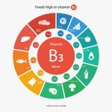 食物高在维生素B3 免版税库存图片