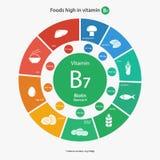 食物高在维生素B7 库存图片