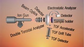 驱散分光学(LEIS)的低能源离子 免版税图库摄影