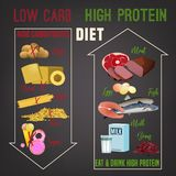 高蛋白质食物 皇族释放例证