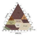 Диаграмма почвы Стоковые Фотографии RF