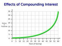 Диаграмма сложного процента Стоковые Фотографии RF