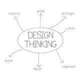 Думать дизайна Стоковое Изображение