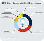 2040 energy forecast Royalty Free Stock Photo