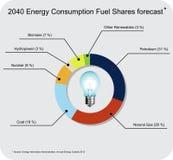 2040 energy forecast Royalty Free Stock Photo