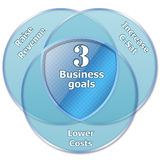 3 business goals. The three business goals for any capitalist organisation: raise revenue, increase customer satisfaction and lower costs royalty free illustration