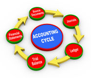3d accounting cycle. 3d Illustration of accounting cycle Royalty Free Stock Photo