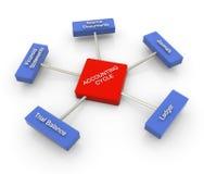 3d boekhoudingscyclus Stock Afbeelding