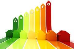 3d, concepto del rendimiento energético