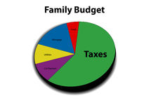 3D graph of family budget Royalty Free Stock Photography