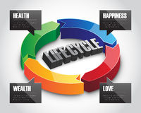 3D Life Cycle Sign. Three-dimensional arrow circle sign showing life-cycle of human in the aspects of love, wealth, health and happiness Stock Photos