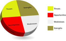 3d multicolored pie chart of swot analysis Royalty Free Stock Photography