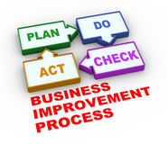 3d pdca plan do check act process Royalty Free Stock Photography