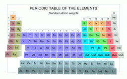 3D Periodic Table. Of the Elements - Standard Atomic Weights royalty free illustration