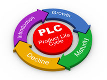 3d PLC - жизненный цикл долговечности изделия Стоковые Фотографии RF