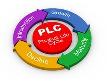 3d PLC -产品寿命 免版税库存照片