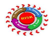 3d risk flow chart diagram. 3d render of risk management concept circular flow chart diagram Royalty Free Stock Image