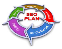 3d seo plan flowchart. 3d colorful flow chart diagram of seo plan (search engine optimization Stock Image