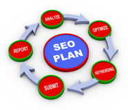 3d seo plan process. 3d Illustration of process of seo search engine optimization plan Stock Images