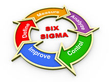 3d six sigma flow chart. 3d render of circular flow chart of six sigma stock illustration