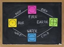 Огонь, земля, вода, воздушно- 4 элемента греческого общего соображения Стоковое фото RF