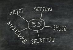 5S concept Stock Image