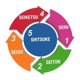 5S Kaizen. A Circle of 5S Kaizen concepts Stock Image