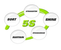 5S methodology. Sort,Straighten,Shine,Standardize and Sustain Stock Illustration