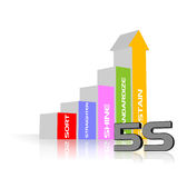 5S Methodology. An illustration of 5S process strategy Royalty Free Illustration