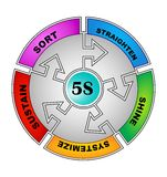 5S Phases. 5S Methodology Sort,Straighten,Shine,Standardize and Sustain Royalty Free Illustration