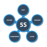 5S strategy schema. Illustration of modern strategy 5S. Description in english language Royalty Free Illustration